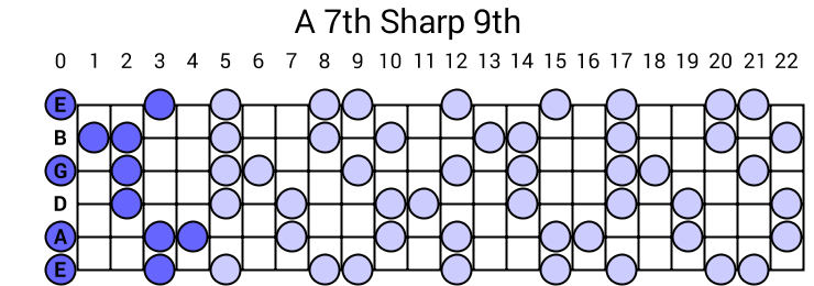 A 7th Sharp 9th Arpeggio