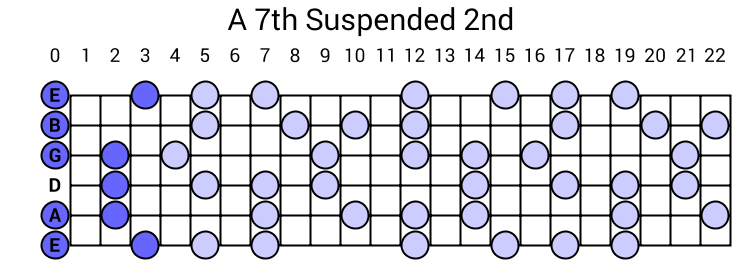 A 7th Suspended 2nd Arpeggio