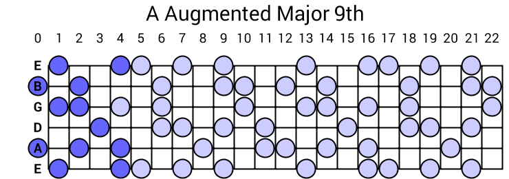 A Augmented Major 9th Arpeggio