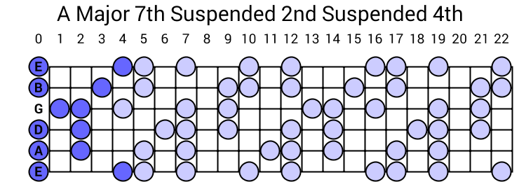 A Major 7th Suspended 2nd Suspended 4th Arpeggio