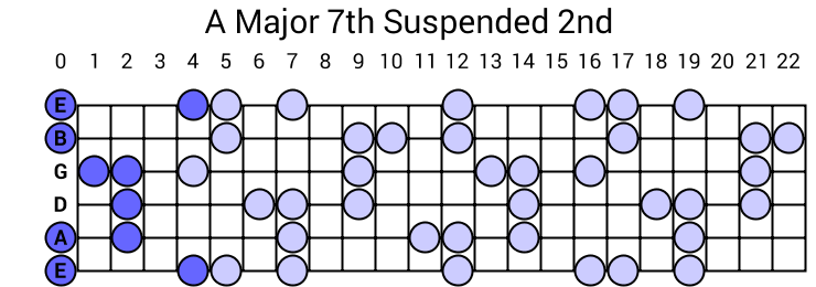 A Major 7th Suspended 2nd Arpeggio