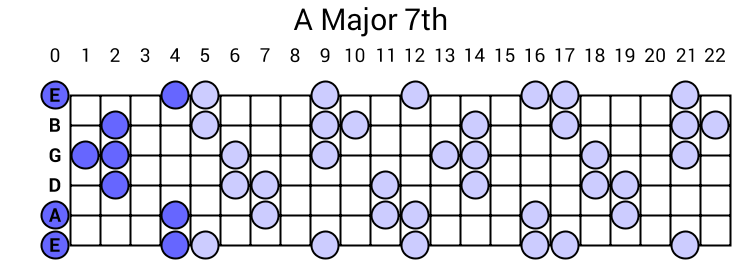 A Major 7th Arpeggio