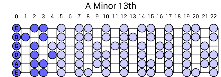 A Minor 13th Arpeggio