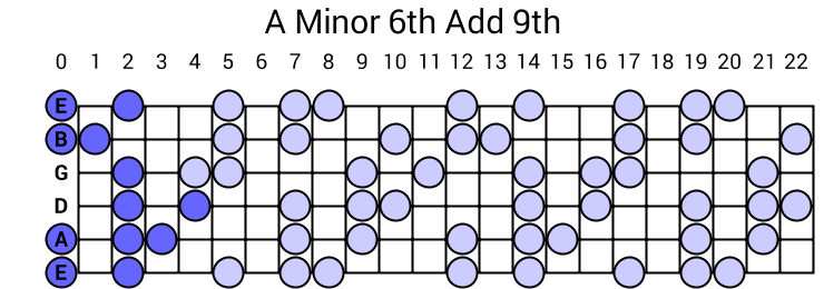 A Minor 6th Add 9th Arpeggio