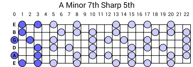 A Minor 7th Sharp 5th Arpeggio
