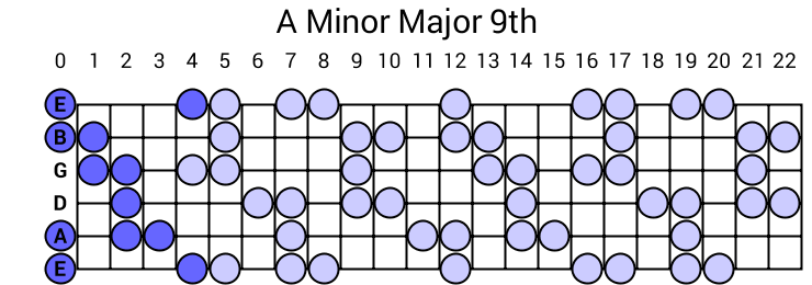 A Minor Major 9th Arpeggio