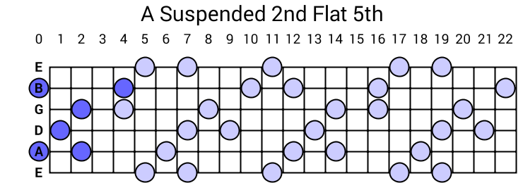 A Suspended 2nd Flat 5th Arpeggio