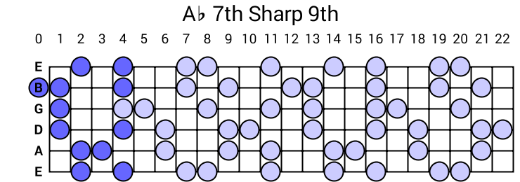 Ab 7th Sharp 9th Arpeggio
