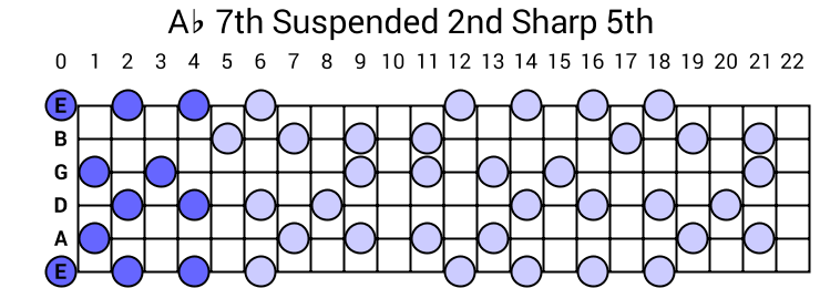 Ab 7th Suspended 2nd Sharp 5th Arpeggio