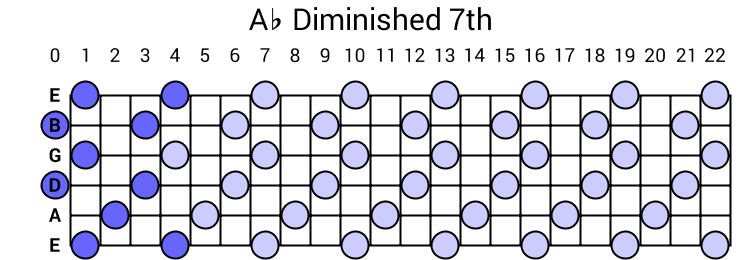 Ab Diminished 7th Arpeggio