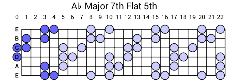 Ab Major 7th Flat 5th Arpeggio