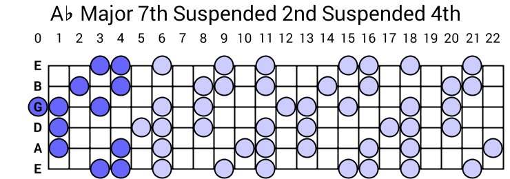 Ab Major 7th Suspended 2nd Suspended 4th Arpeggio