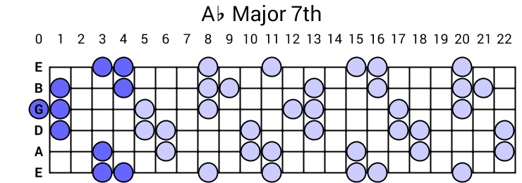 Ab Major 7th Arpeggio