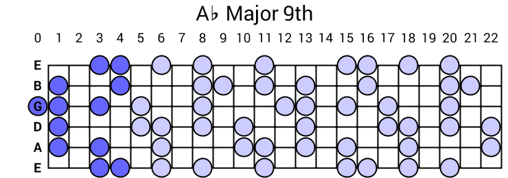 Ab Major 9th Arpeggio