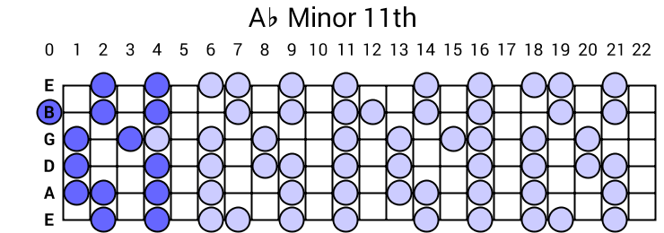 Ab Minor 11th Arpeggio
