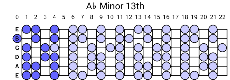 Ab Minor 13th Arpeggio