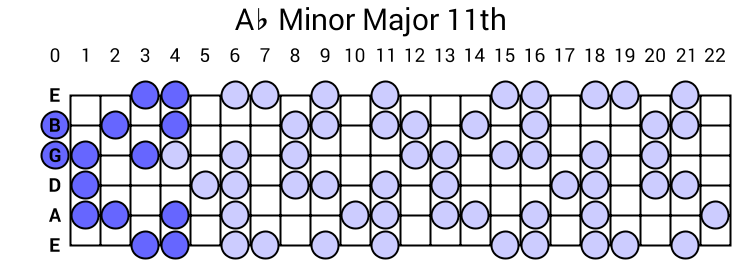 Ab Minor Major 11th Arpeggio