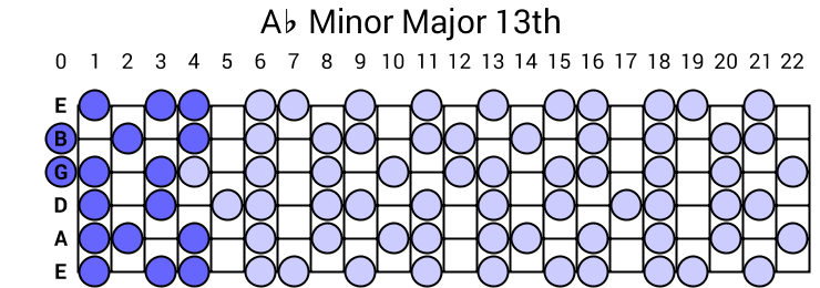 Ab Minor Major 13th Arpeggio