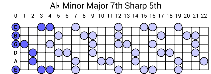 Ab Minor Major 7th Sharp 5th Arpeggio