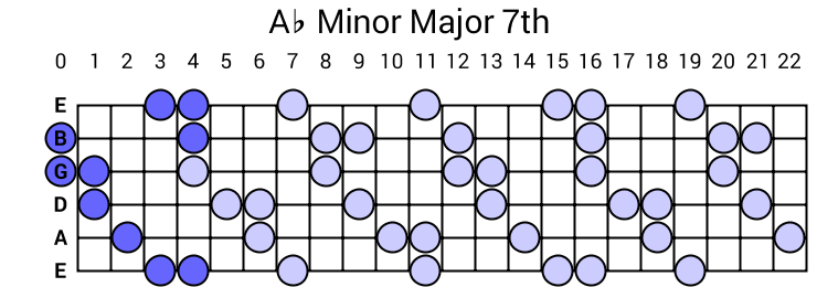 Ab Minor Major 7th Arpeggio
