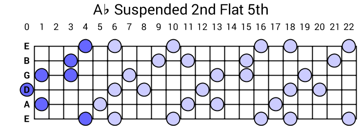Ab Suspended 2nd Flat 5th Arpeggio