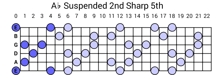 Ab Suspended 2nd Sharp 5th Arpeggio