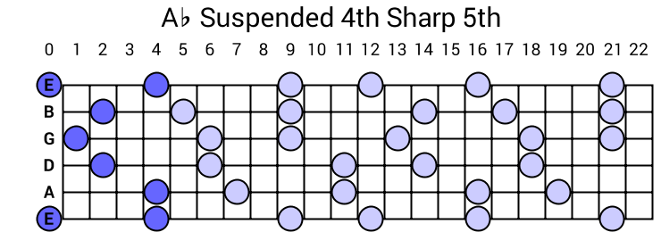 Ab Suspended 4th Sharp 5th Arpeggio