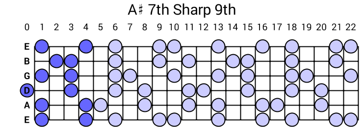 A# 7th Sharp 9th Arpeggio