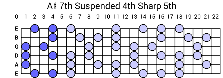 A# 7th Suspended 4th Sharp 5th Arpeggio