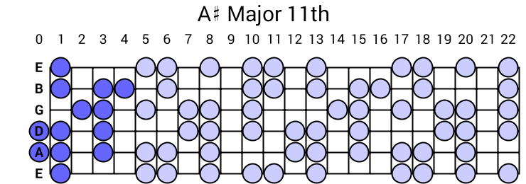 A# Major 11th Arpeggio