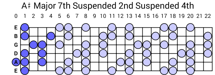 A# Major 7th Suspended 2nd Suspended 4th Arpeggio