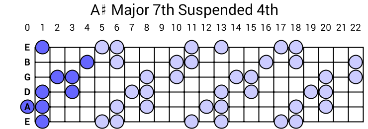 A# Major 7th Suspended 4th Arpeggio