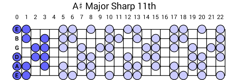 A# Major Sharp 11th Arpeggio