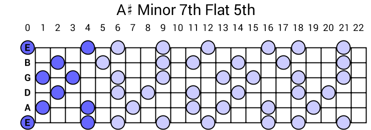 A# Minor 7th Flat 5th Arpeggio
