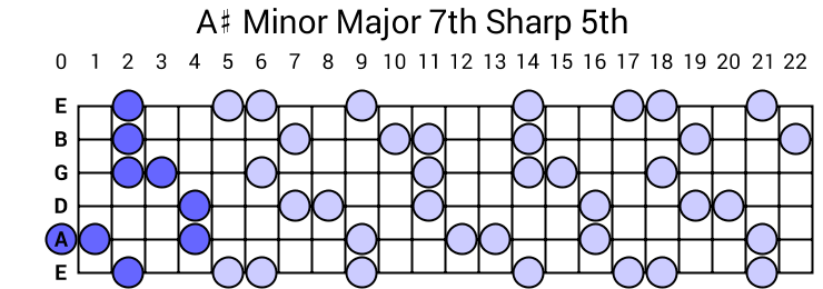 A# Minor Major 7th Sharp 5th Arpeggio