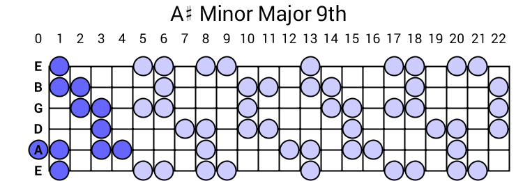 A# Minor Major 9th Arpeggio