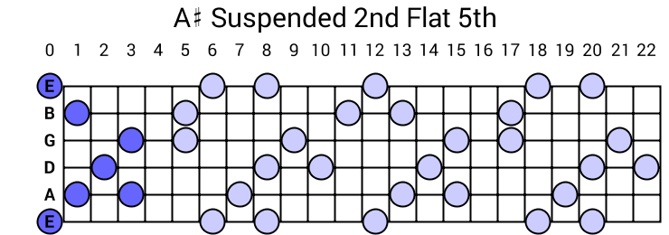 A# Suspended 2nd Flat 5th Arpeggio