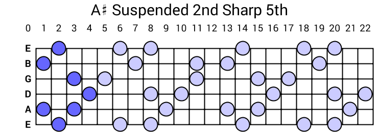 A# Suspended 2nd Sharp 5th Arpeggio