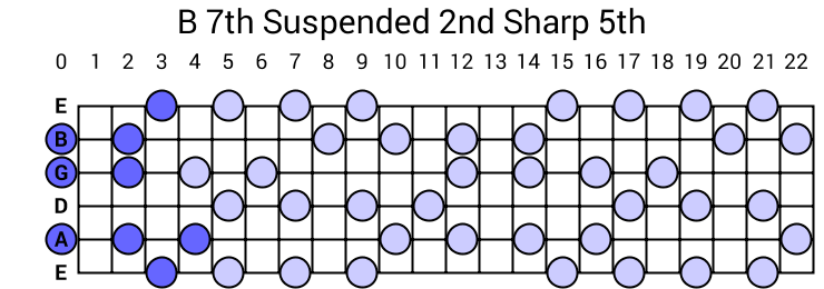 B 7th Suspended 2nd Sharp 5th Arpeggio