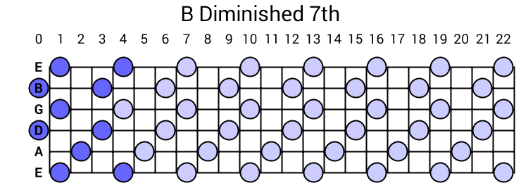 B Diminished 7th Arpeggio