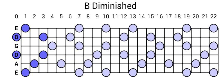 B Diminished Arpeggio