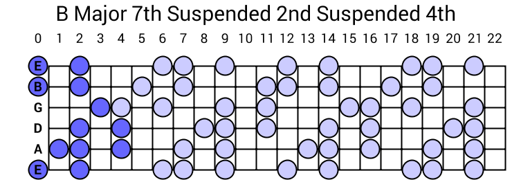 B Major 7th Suspended 2nd Suspended 4th Arpeggio