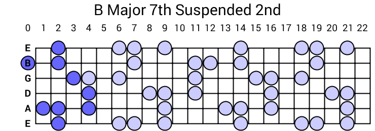 B Major 7th Suspended 2nd Arpeggio
