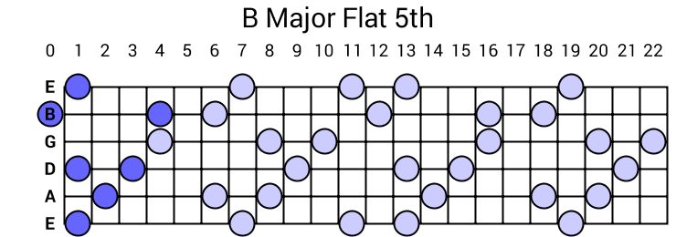 B Major Flat 5th Arpeggio