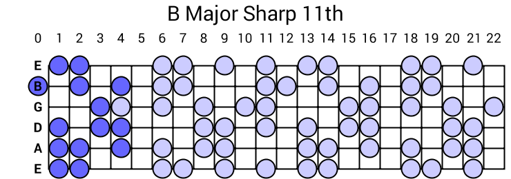 B Major Sharp 11th Arpeggio