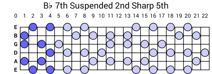 Bb 7th Suspended 2nd Sharp 5th Arpeggio