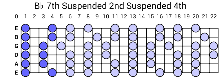 Bb 7th Suspended 2nd Suspended 4th Arpeggio