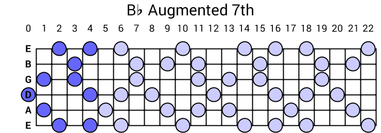 Bb Augmented 7th Arpeggio