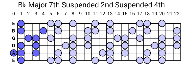 Bb Major 7th Suspended 2nd Suspended 4th Arpeggio