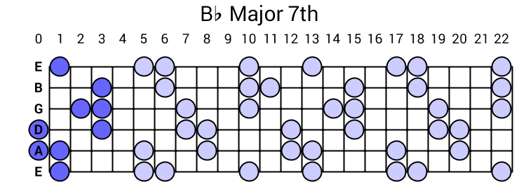 Bb Major 7th Arpeggio